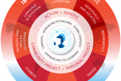 MYP-Curriculum-Model